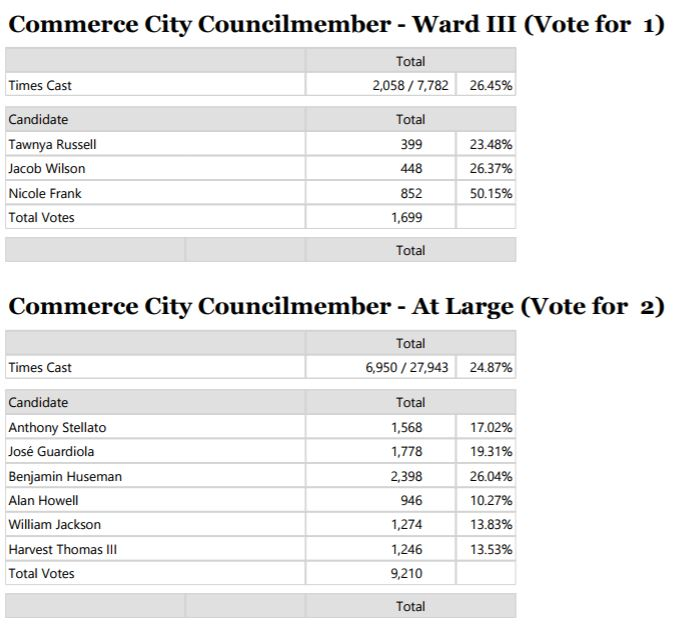 Unofficial election results for Ward III and At-Large